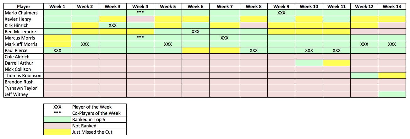 Week 13 Recap