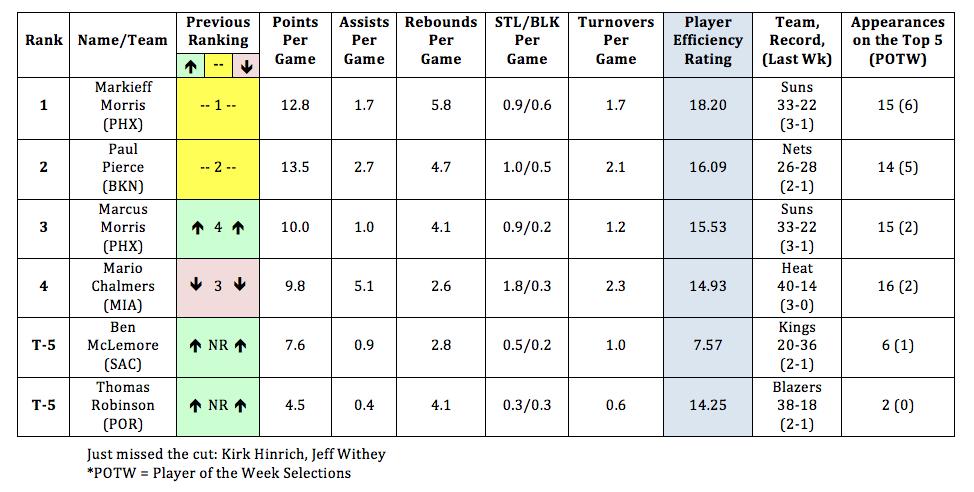 Jayhawks in the NBA Week 16 AM