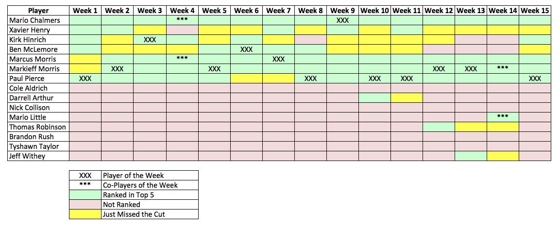 Week 15 Recap