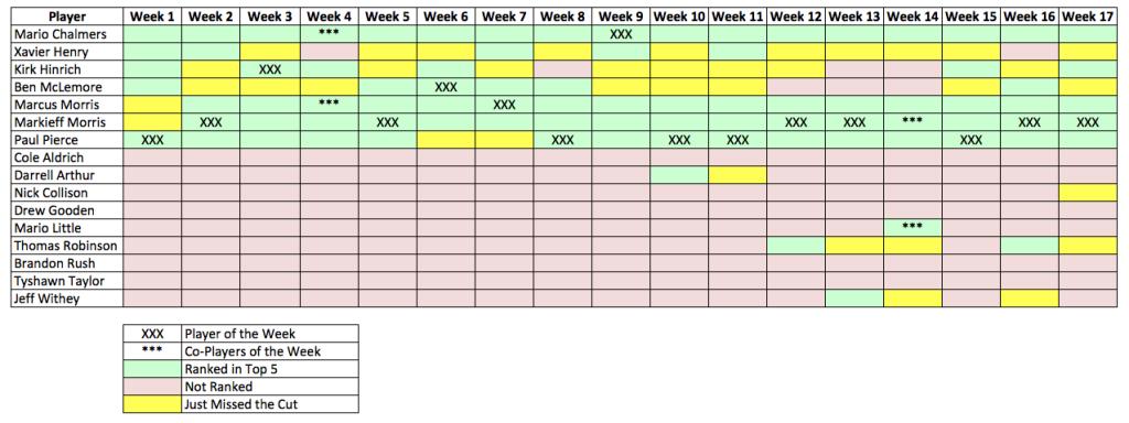 Week 17 Recap