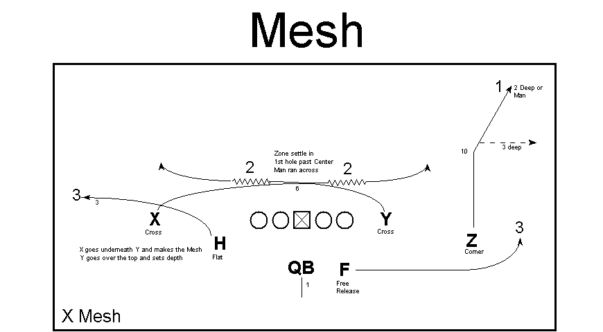 Mesh graphic via Ted Seay, open source.