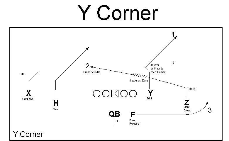 Y corner graphic via Ted Seay, open source.