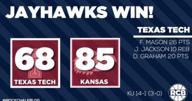 January 7, 2017: Kansas 85, Texas Tech 68. Graphic by Nick Weippert.
