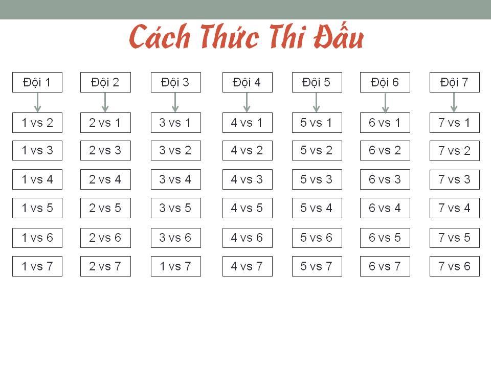 cach-thuc-thi-dau