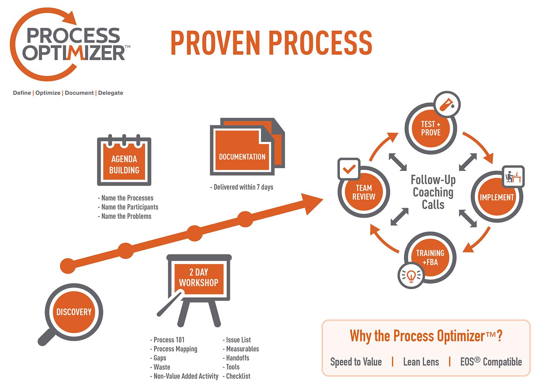Process Optimizer Proven Process