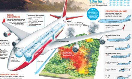 How California deploys aircraft to battle wildfires