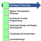 Service Delivery Planning