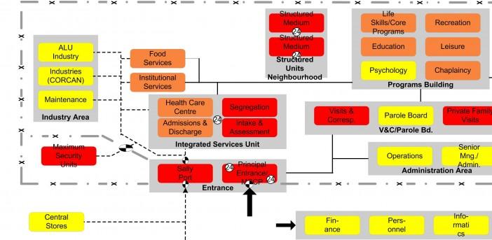 Saskatchewan Penitentiary:  Functional Program + Operational Plan