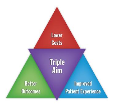 Triple Aim in Patient Satisfaction