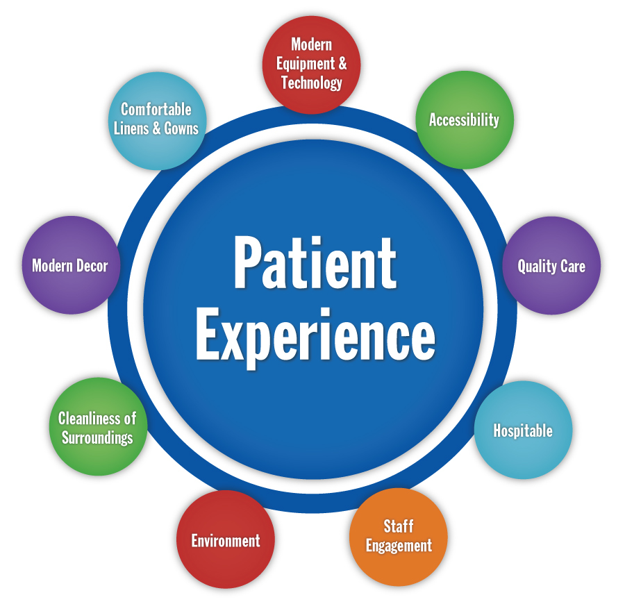 how to improve patient experience