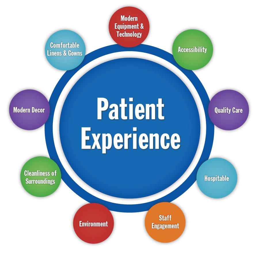 factors affecting patient experience