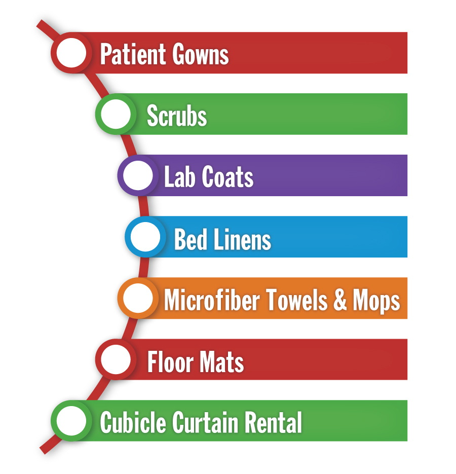 Faultless Healthcare Linen supports the goals of quality staff engagement with its healthcare linen-only program that reliably delivers on a large selection of safe and clean laundry.