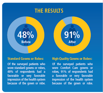 Hospital Consumer Assessment of Healthcare Providers and Systems (HCAHPS) survey results