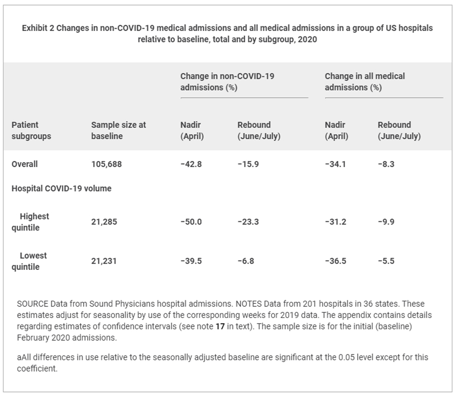 September 2020 report from Health Affairs - medical admissions