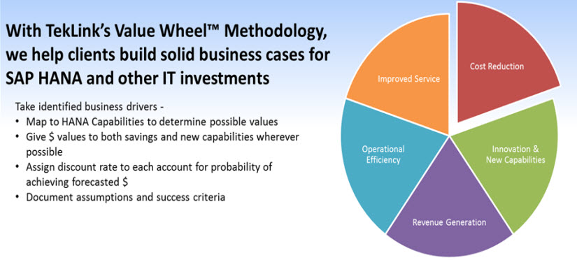 Measurable Business Results with an Analytics Roadmap