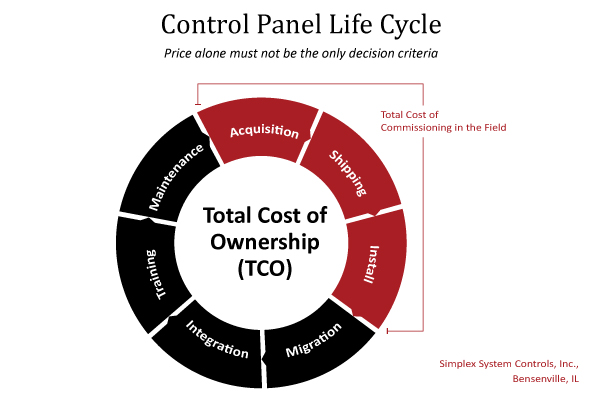 Control Panel Life Cycle Graphic: Price alone must not be the only decision criteria