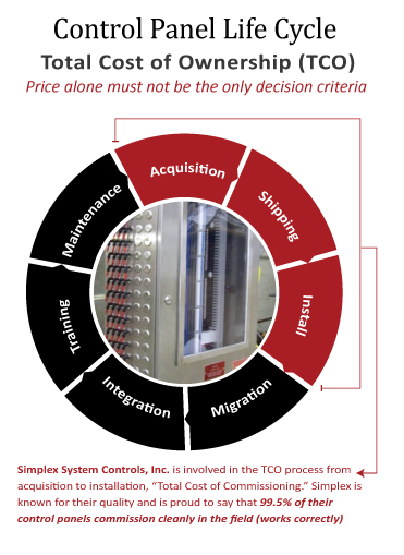 """Get your copy: """"How to Select a Control Panel that Won't Let You Down"""""""