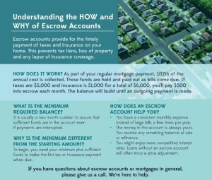 HOW and WHY of Escrow Accounts | Infographic