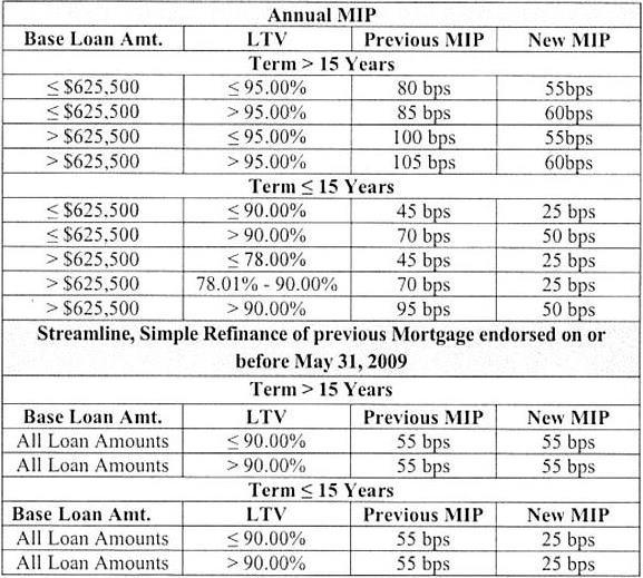 Annual FHA Private Mortgage Insurance