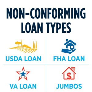 Non-Conforming Loans | USA Mortgage