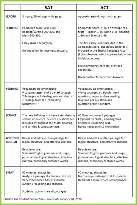TSC-i7-ACT-v-SAT-chart-II-Fi7
