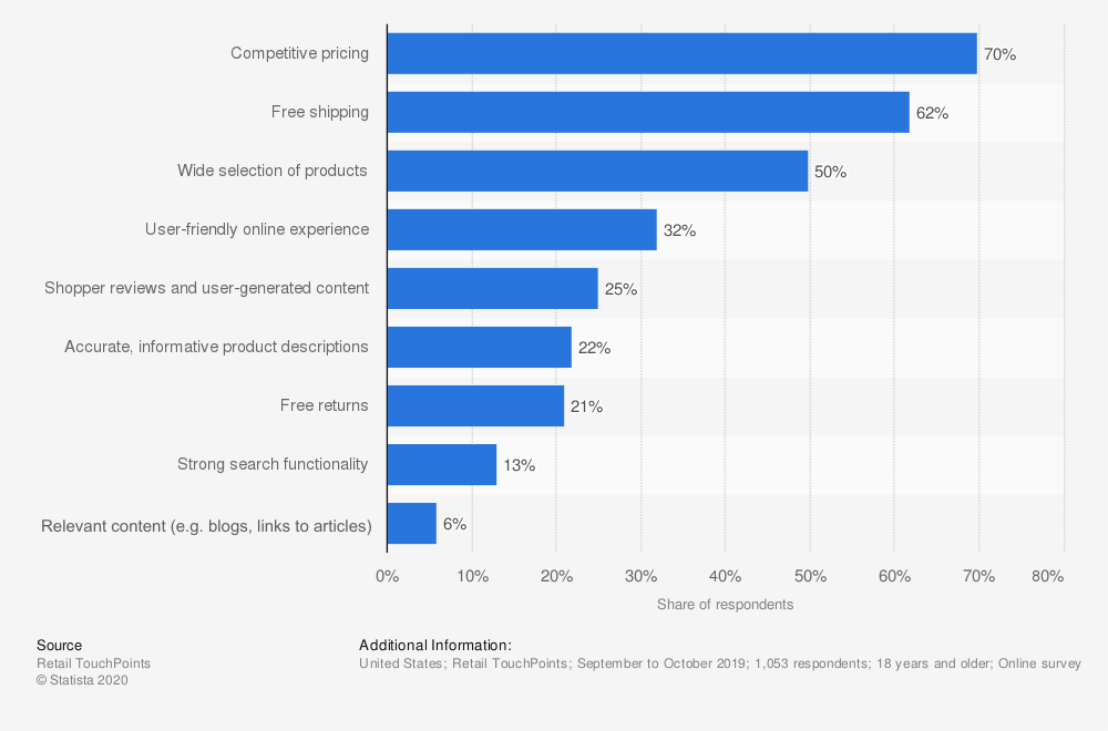 factors that influence online shoppers