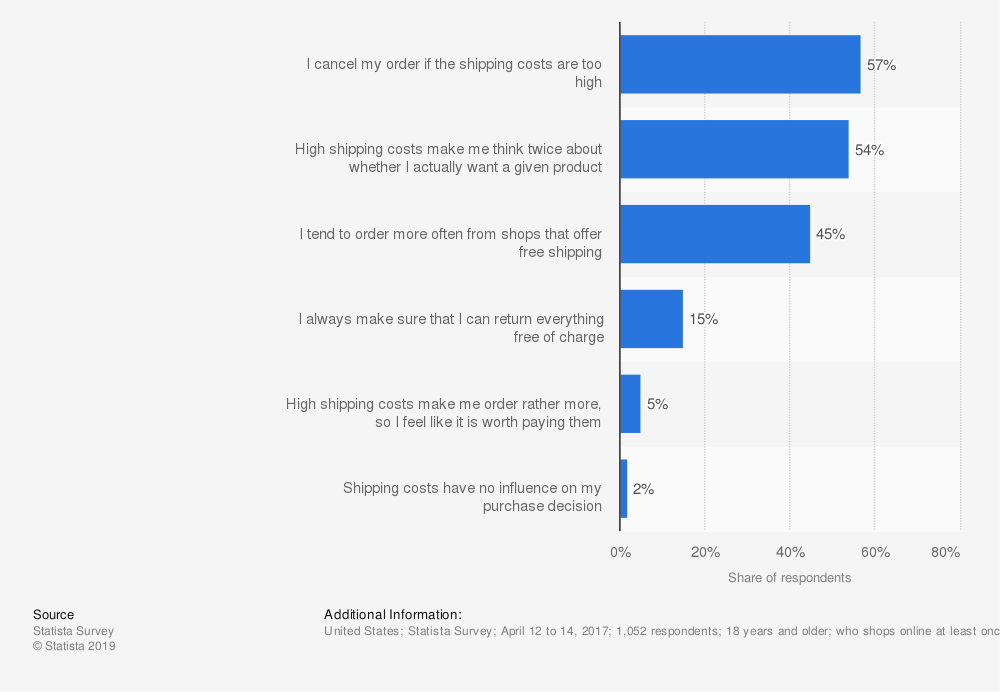 how much shipping costs influence online purchase decisions