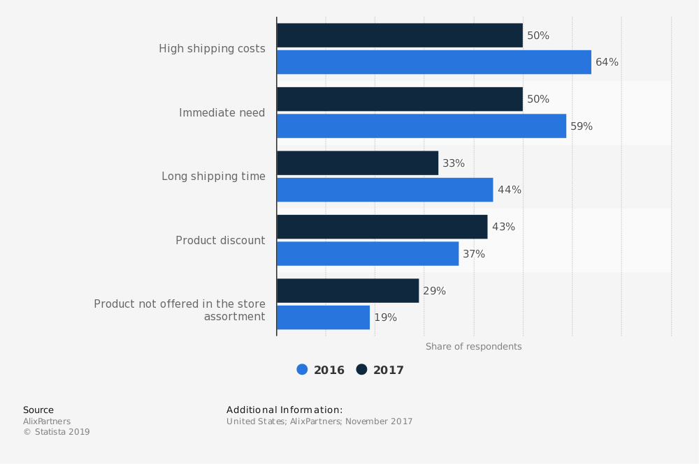 reasons digital buyers pick up purchases