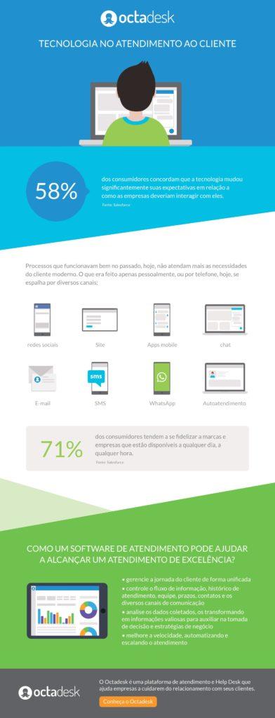 infográfico de atendimento ao cliente - tecnologia no atendimento ao cliente