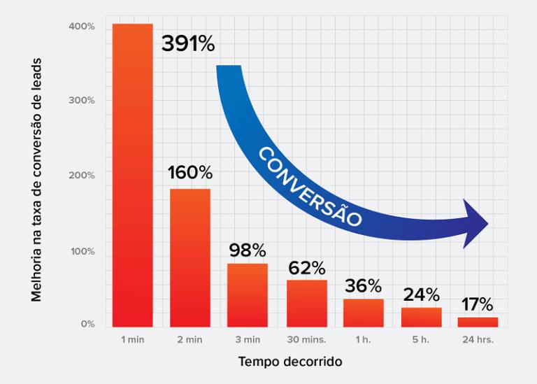 Gráfico de tempo de resposta dos leads