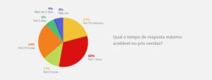 Gráfico de tempo de resposta que os clientes desejam esperar em pós-vendas.
