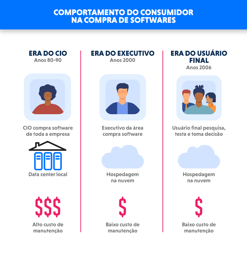 Infográfico do comportamento do consumidor