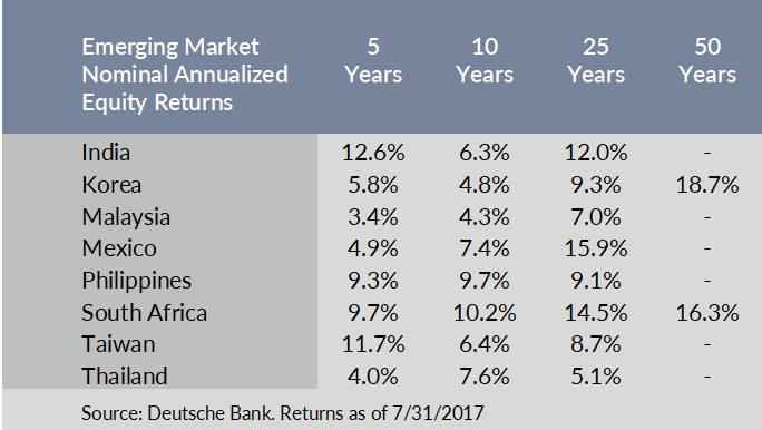 Emerging market nominal annualized equity returns