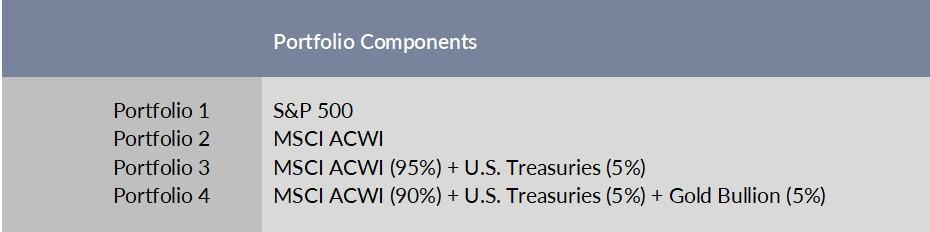 Portfolio Components