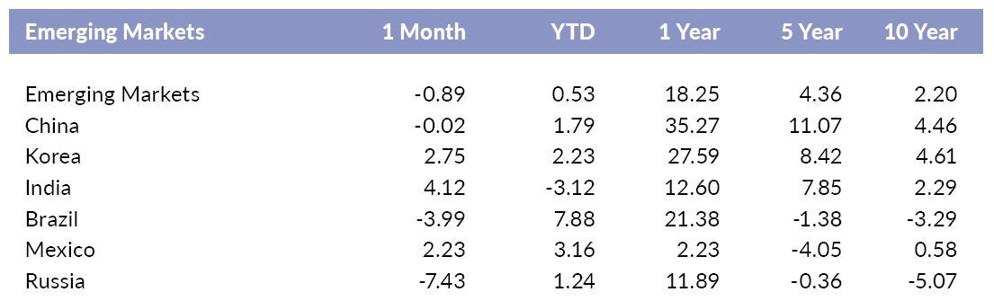Versant Emerging Markets