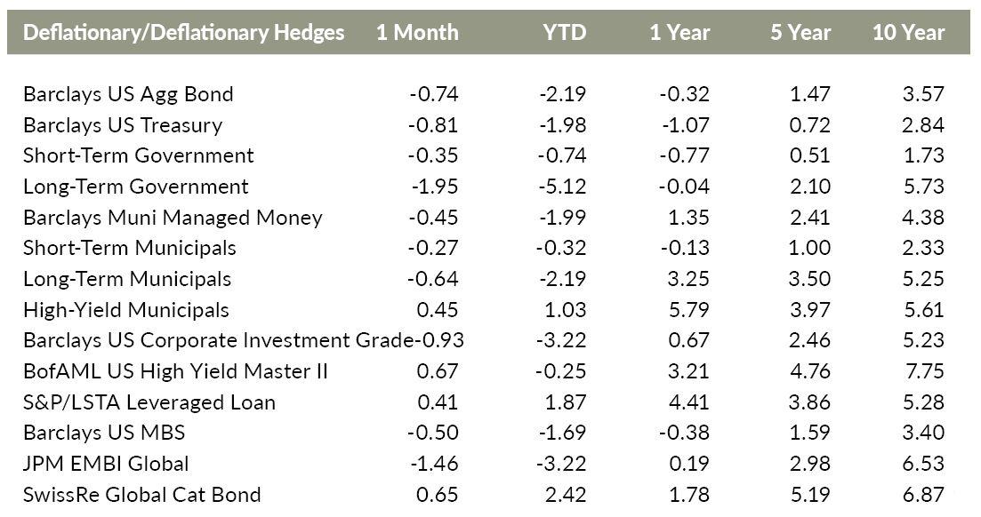 Versant Disinflationary Hedges