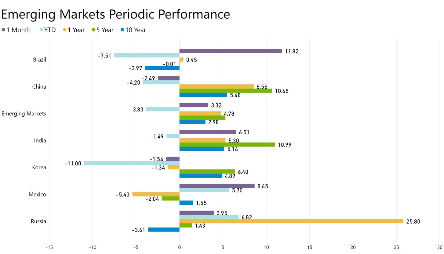 Emerging Markets Performance