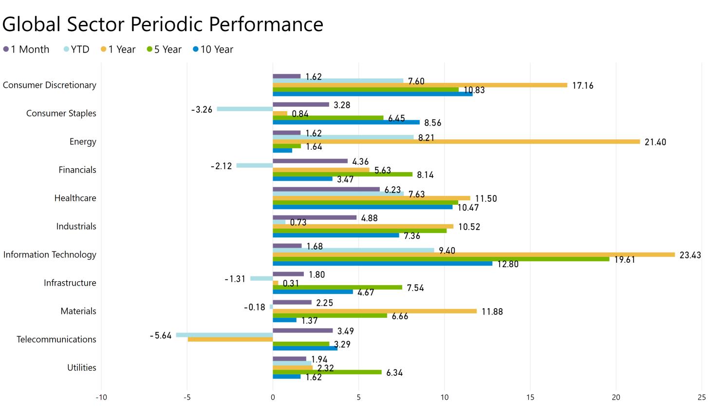 Global Sector Performance