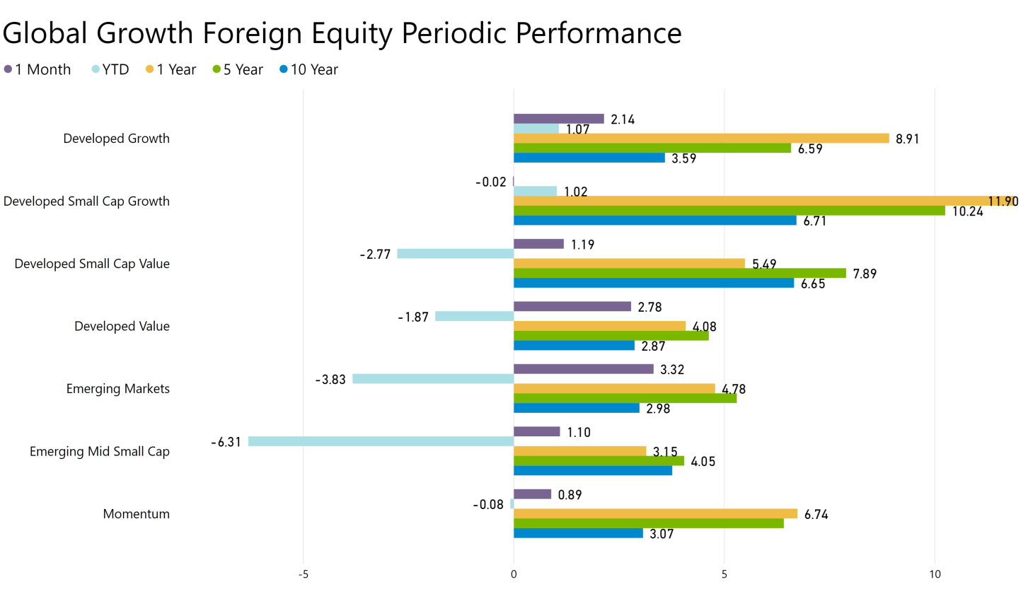 Global Growth Foreign Equity Performance
