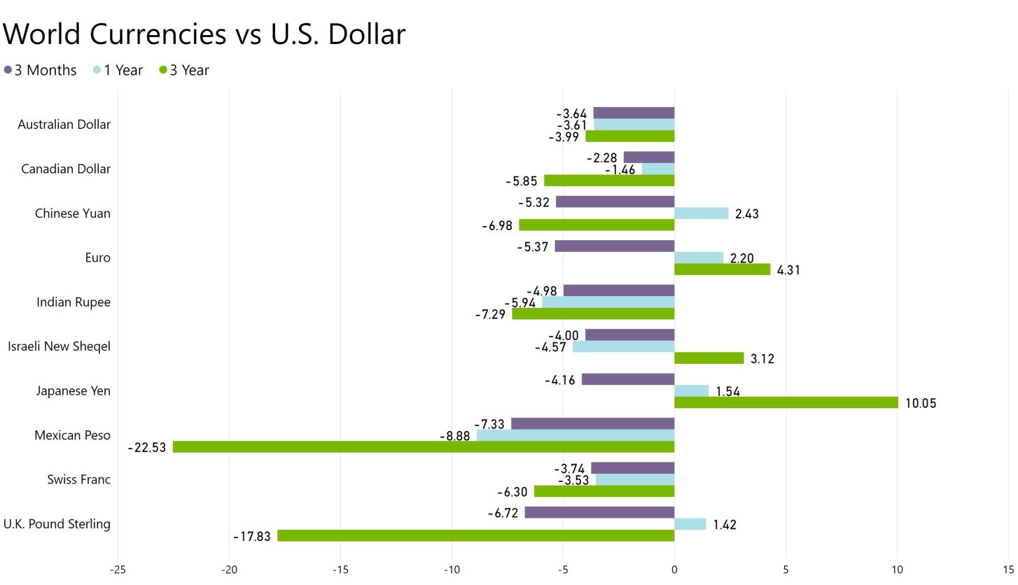 World Currencies vs US Dollar