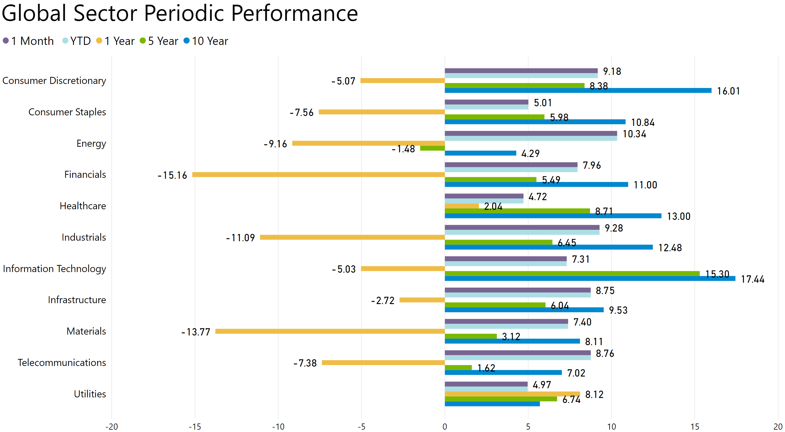 global sector periodic performance