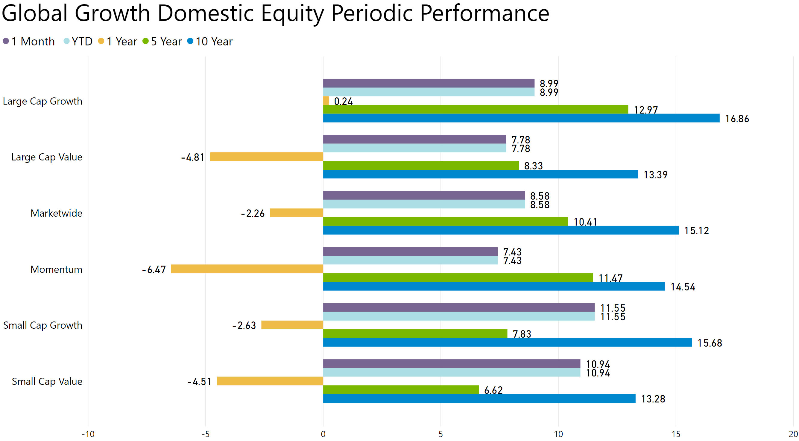 global growth domestic equity