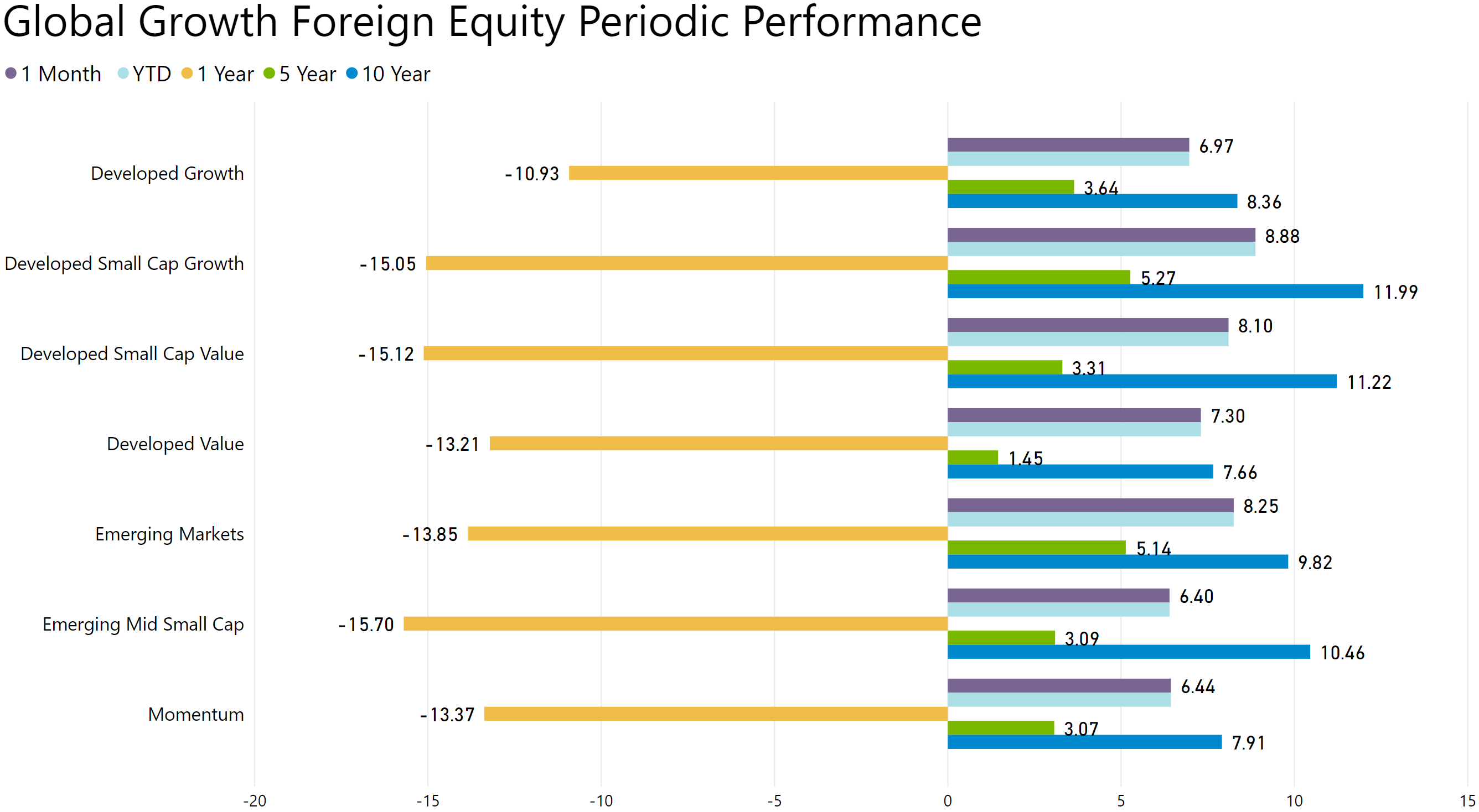 global growth foreign equity