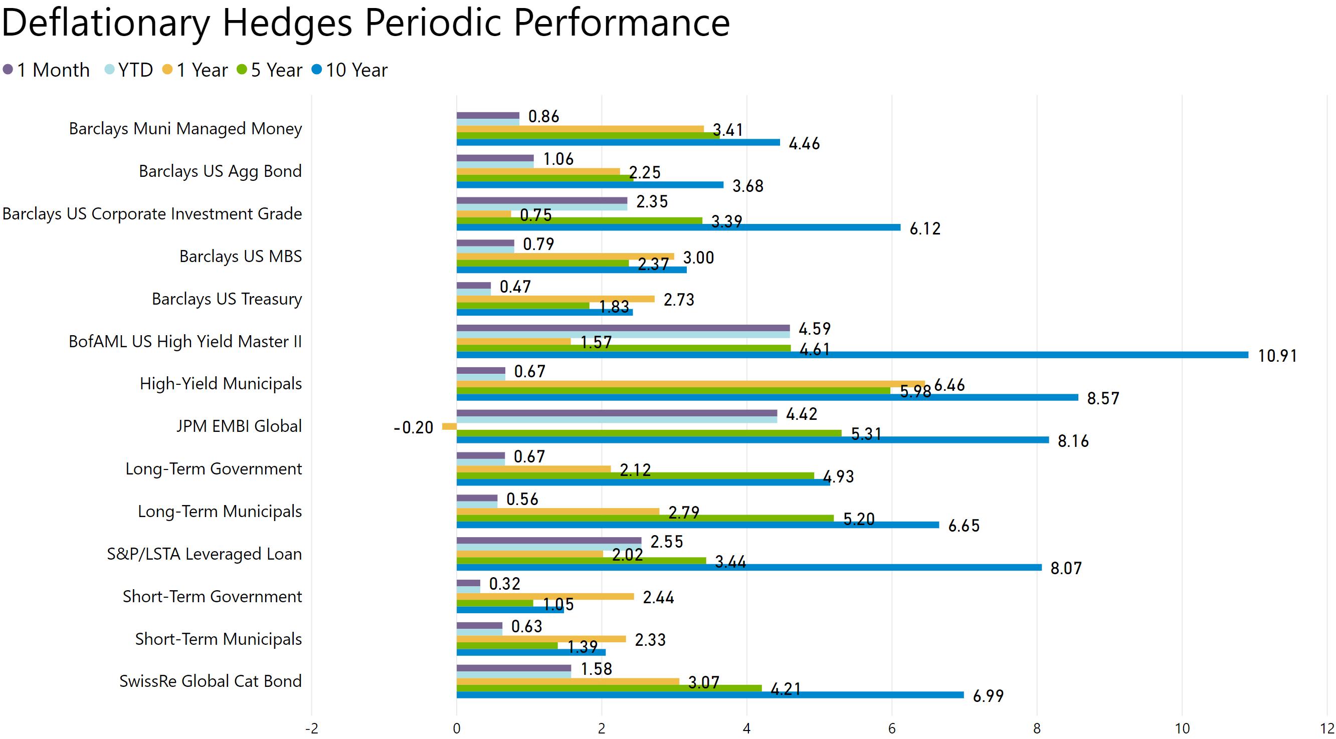 deflationary hedges performance