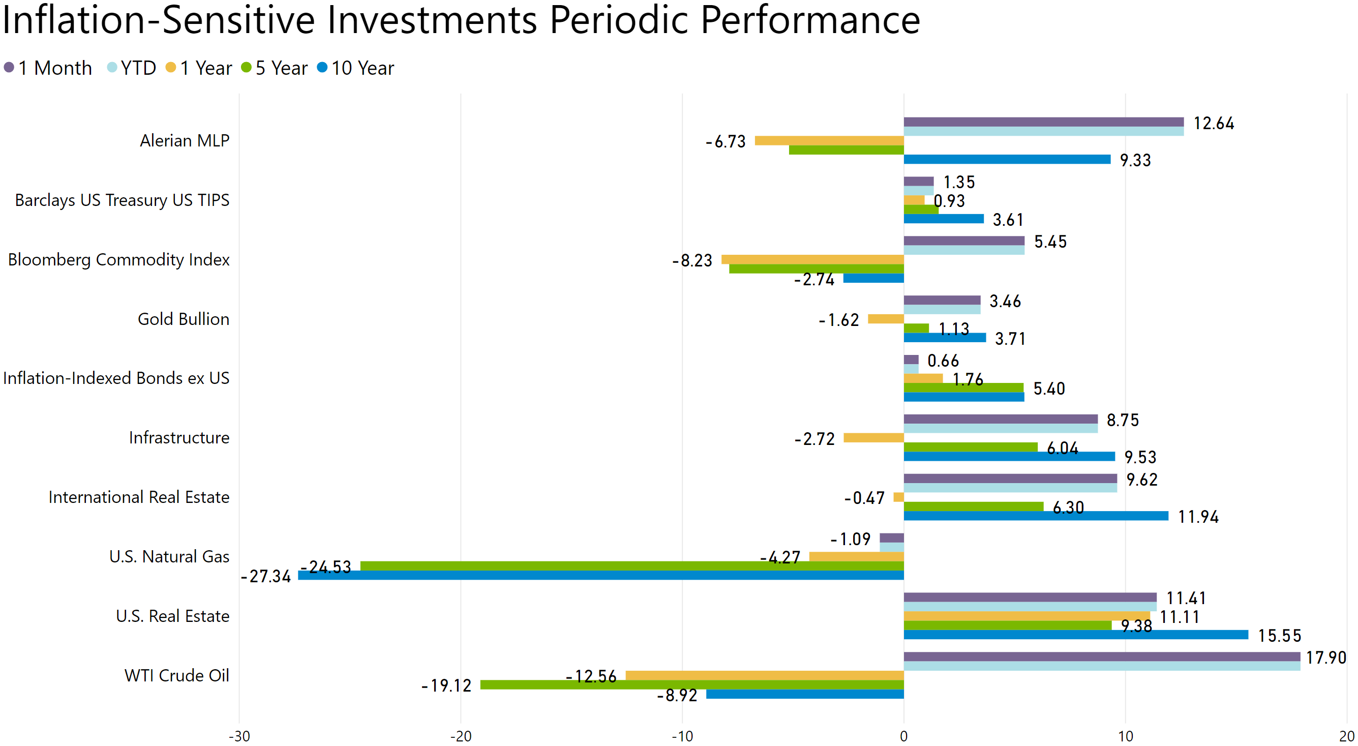 inflation-sensitive investments