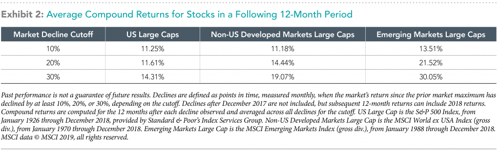 average compound returns for stocks in a following 12-month period