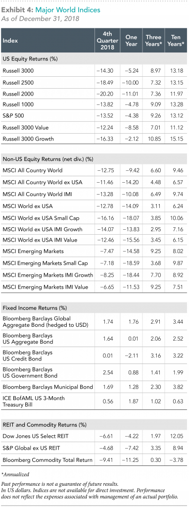 major world indices