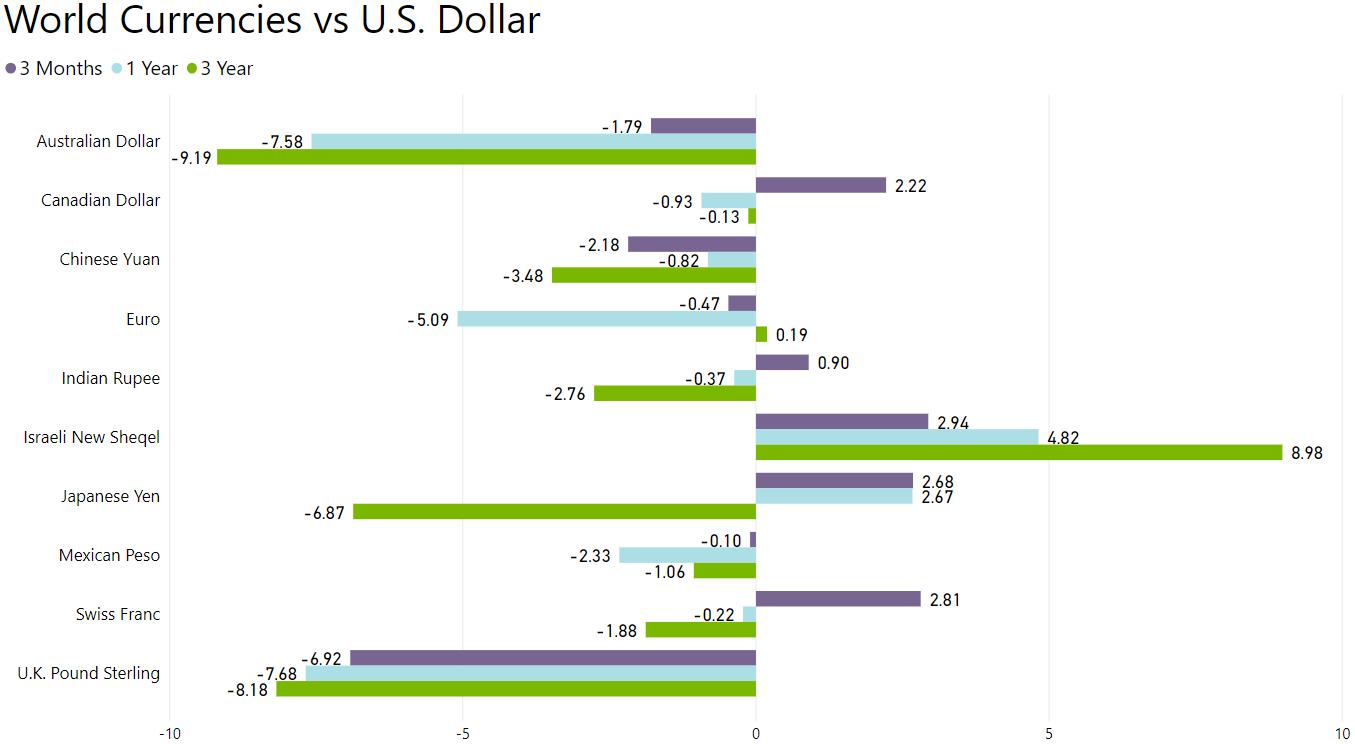 Dollar Strengthens Against British Pound