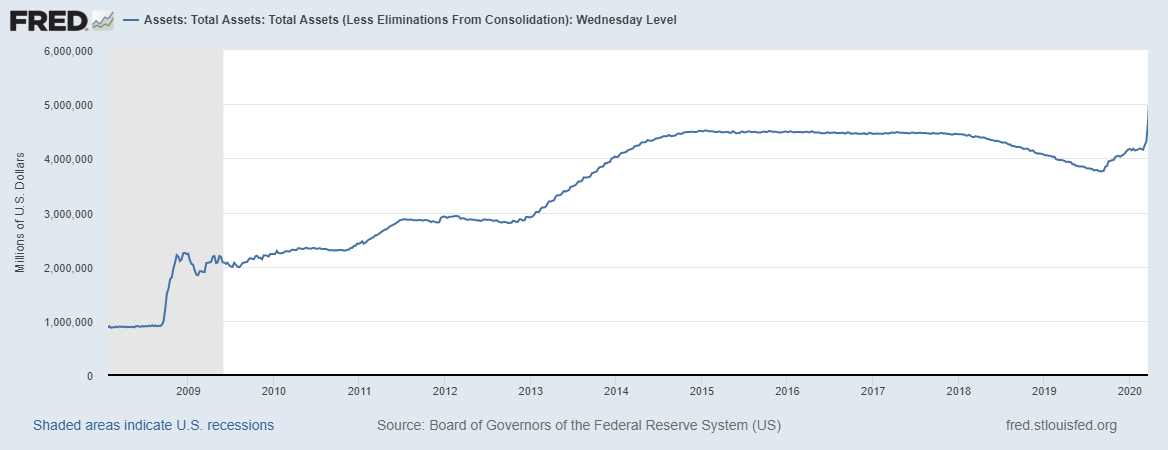US Recessions