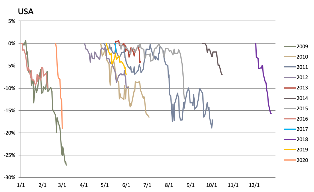 declines in MSCI Indices
